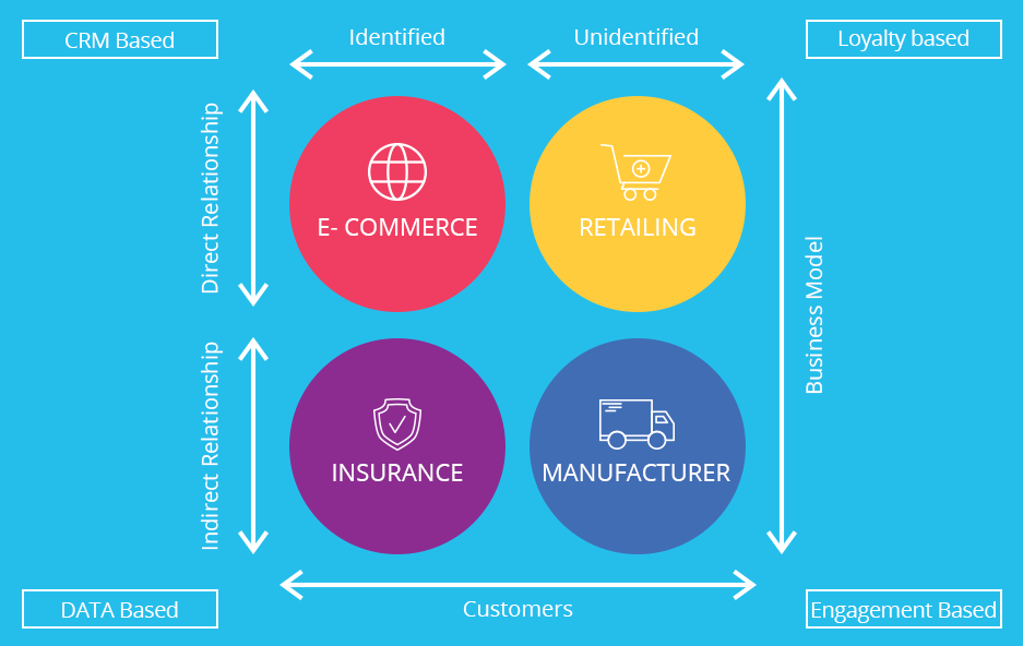 4 Models for Managing Customer Relationships